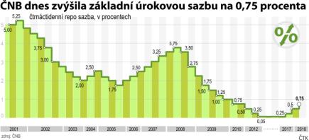 Vývoj hodnoty čtrnáctidenní repo sazby od roku 2001 od 1. února 2018.
