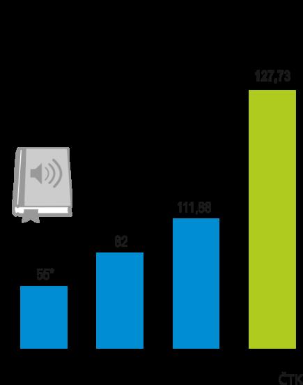 Český trh s audioknihami a mluveným slovem loni opět vzrostl, prodej se zvýšil meziročně o 14,1 procenta na 127,73 milionu korun