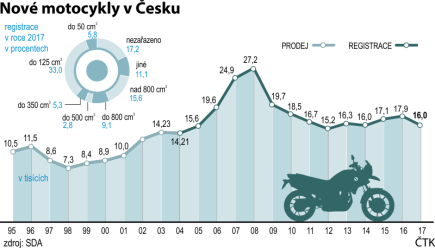 Prodeje a registrace nových motocyklů v Česku (1995 - 2017).