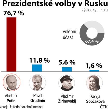 Výsledky prvního kola ruských prezidentských voleb.