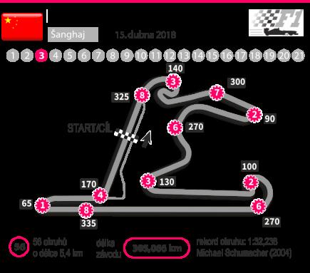 Charakteristika okruhu v Šanghaji, dějiště Velké ceny Číny, třetího závodu mistrovství světa formule 1