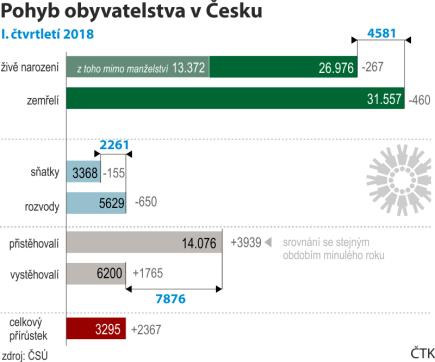 Pohyb obyvatel Česka, srovnání základních demografických parametrů v I. čtvrtletí 2018 se stejným obdobím loňského roku.
