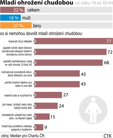 Více než pětině mladých od 18 do 30 let v Česku hrozí chudoba. V přepočtu by jich mohlo být kolem 300.000. Častěji jsou to ženy než muži. Největší vliv na situaci mladých má jejich rodinné zázemí, vzdělání a také bydlení. Ukázal to průzkum agentury Median pro Charitu ČR.