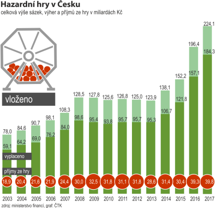 Češi loni prosázeli rekordních 224 miliard korun. Vývoj údajů od roku 2003 do roku 2017.