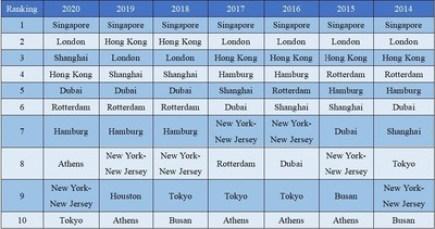Xinhua Silk Road: Šanghaj patří mezi 3 nejvýznamnější mezinárodní logistická centra