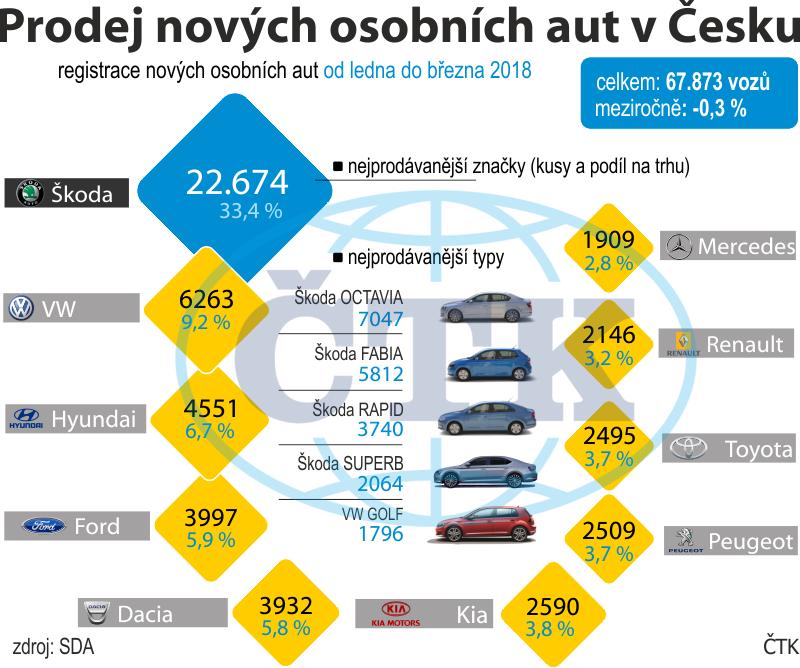 Prodej aut v ČR do března klesl o 0 f32e1a28618