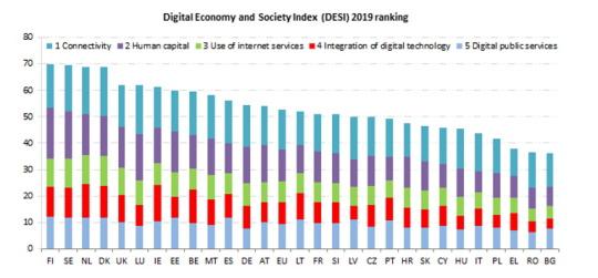 Index stavu digitální ekonomiky a celé společnosti, tzv. Digital Economy and Society Index (DESI), je souhrnným ukazatelem, který shromažďuje relevantní data z hlediska postupu digitalizace v Evropě a ukazuje kroky v evoluci digitální konkurenceschopnosti v jednotlivých členských státech EU.