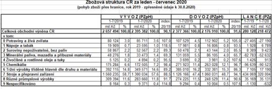 Zdroj: ČSÚ, pohyb zboží přes hranice, SITC2