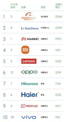 Zpráva BrandZ™ již 5. rokem za sebou zařadila firmu Hisense mezi 10 nejlepších globálních čínských značek