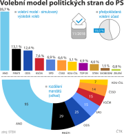 Volební model politických stran do PS podle říjnového šetření agentury STEM.