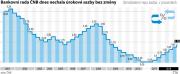 Vývoj čtrnáctidenní repo sazby od roku 2001 do roku 2018.