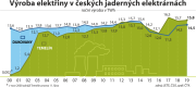 Electricity generation in Czech nuclear power plants - development from 2000 to 2019.