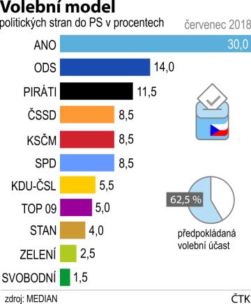 Volební model politických stran do Sněmovny podle šetření agentury Median v červenci 2018.
