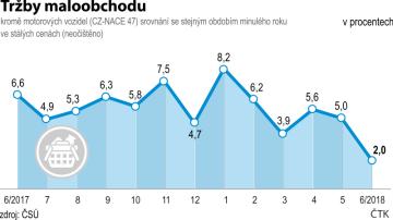 Vývoj tržeb maloobchodu - kromě motorových vozidel (CZ-NACE 47) srovnání se stejným obdobím minulého roku ve stálých cenách (neočištěno). Červen 2017 až červen 2018