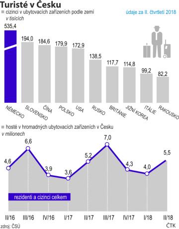 Cizinci v ubytovacích zařízeních podle zemí a hosté v hromadných ubytovacích zařízeních v Česku (čtvrtletně od roku 2016).