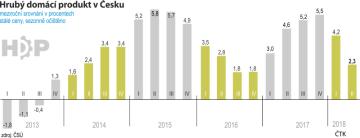 V 2.čtvrtletí česká ekonomika zpomalila meziroční růst na 2,3 pct
