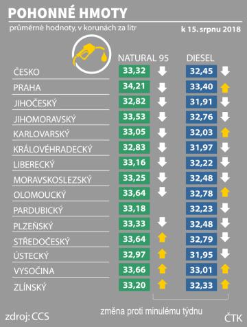 Průměrná cena pohonných hmot v ČR k 15. srpnu