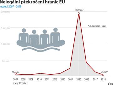 Počty migrantů, kteří přicházejí do EU, jsou nyní na hodnotách z doby před krizí let 2014 či 2015.