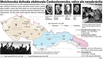 Mnichovská dohoda 1938, grafický profil se základními údaji.