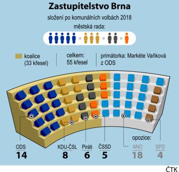 Složení zastupitelstva a městské rady města Brno po komunálních volbách 2018.