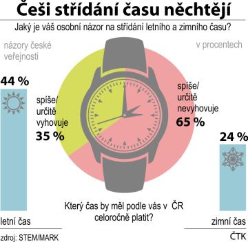 Se zrušením střídání času podle průzkumu souhlasí sedm z deseti lidí v ČR. Letní čas by chtělo celoročně 44 %, zimní čas 24 % lidí.