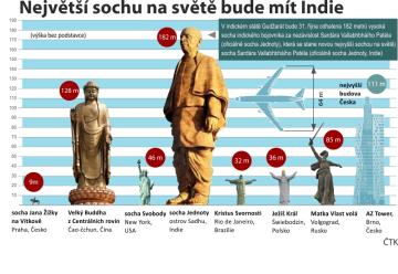 Nejvyšší sochy na světě ve srovnání se stavbami v ČR (výšky soch jsou uvedeny bez podstavců).
