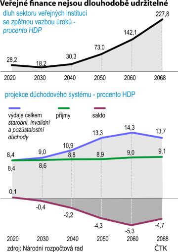Dluh sektoru veřejných institucí se zpětnou vazbou úroků, projekce důchodového systému - procento HDP.