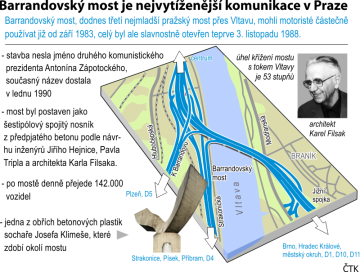 Barrandovský most je nejvytíženější komunikace v Praze. Grafický profil se základními údaji