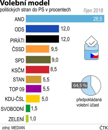 Volební model politických stran podle říjnového šetření agentury Median.