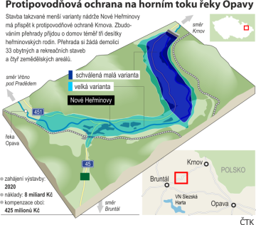 Protipovodňová ochrana na horním toku řeky Opavy - ilustrační schéma.