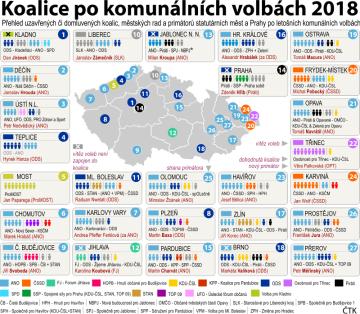 Přehled uzavřených či domluvených koalic, městských rad a primátorů statutárních měst a Prahy po letošních komunálních volbách.