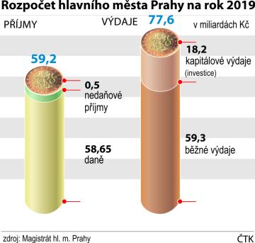Rozpočet hlavního města Prahy na rok 2019