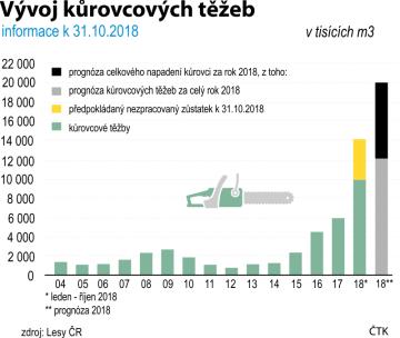 Vývoj kůrovcových těžeb. Údaje za období 2004 - 2018.