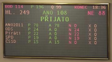 Schůze Poslanecké sněmovny 19. prosince 2018 v Praze. Na snímku tabule s výsledkem hlasování o státním rozpočtu pro rok 2019.
