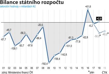 Vývoj státního rozpočtu ČR od roku 2001 do roku 2019.