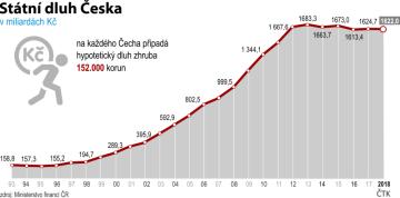 Vývoj státního dluhu ČR od roku 1993 do roku 2018.