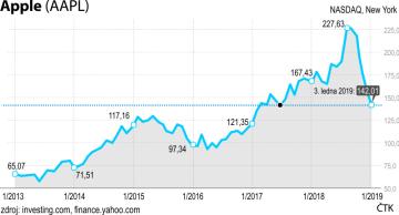 Vývoj akcií společnosti Apple od ledna 2013 do ledna 2019.