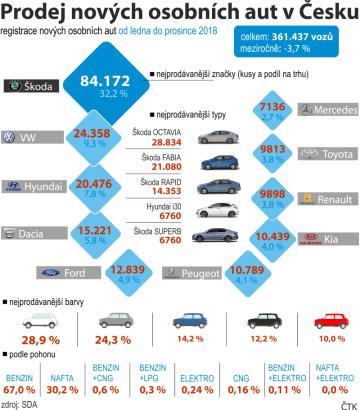 Registrace nových osobních aut v Česku od ledna do prosince 2018m