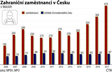 Zahraniční zaměstnanci v Česku. Vývoj od roku 2006 do roku 2017.