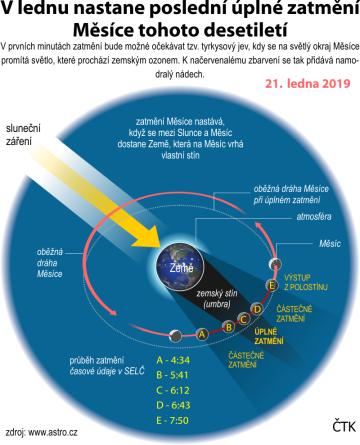 Zatmění Měsíce 21. ledna 2019, ilustrační schéma se základními údaji.