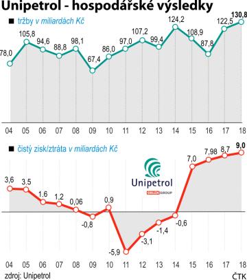 Unipetrol - hospodářské výsledky. Vývoj tržeb a hospodářský výsledek (2004 - 2018)