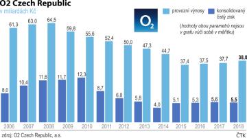 Provozní výnosy a čistý zisk telekomunikační firmy O2 Czech Republic - vývoj od roku 2006 do roku 2018.