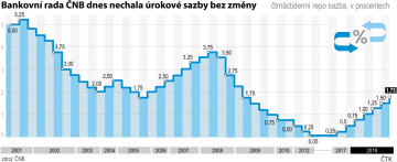Bankovní rada ČNB dnes nechala úrokové sazby beze změny. Vývoj čtrnáctidenní repo sazby od roku 2001 do roku 2018