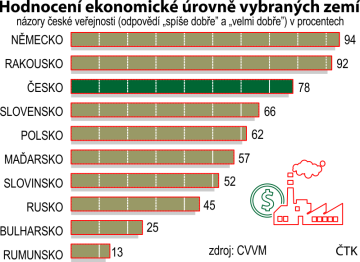 Hodnocení ekonomické úrovně vybraných zemí podle šetření agentuty CVVM.