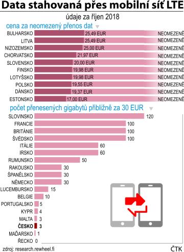 Data stahovaná přes mobilní síť LTE v zemích EU podle šetření research.rewheel.fi.