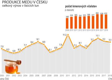 Produkce medu v Česku (2000 - 2018) a počet kmenových včelstev (2009 - 2018)