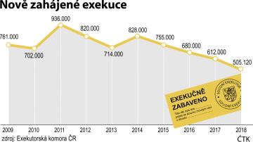 Nově zahájené exekuce v ČR - vývoj počtu od roku 2009 do roku 2018.