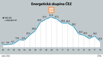 Hospodaření společnosti ČEZ - vývoj od roku 2000 do roku 2018.