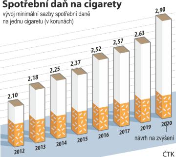 Vývoj minimální sazby spotřební daně na jednu cigaretu (v korunách) od roku 2012 do roku 2019 včetně návrhu na zvýšení sazby od roku 2020.