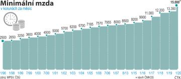 Vývoj výše minimální mzdy v Česku od roku 1996 do roku 2020.